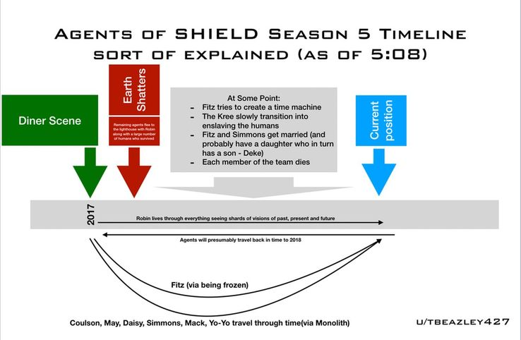 Agents of SHIELD Season 5 Timeline Explained | ScreenRant