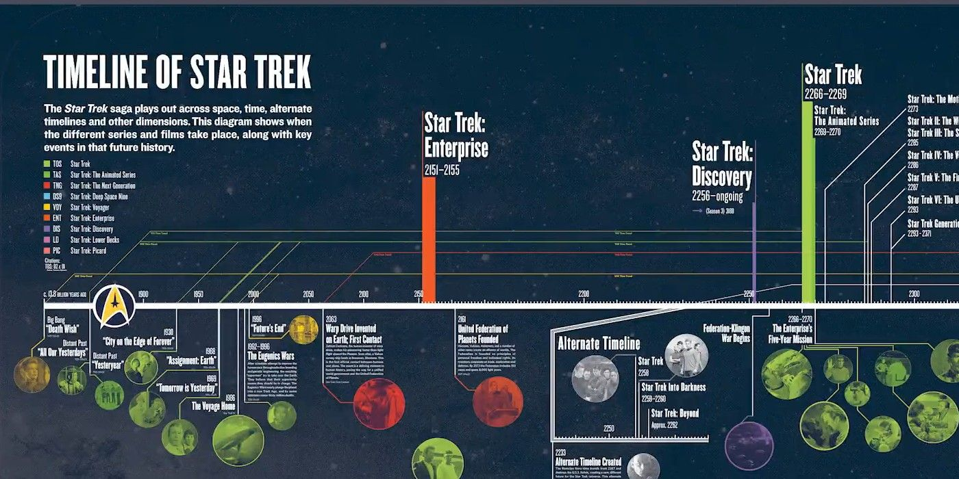 star trek releases updated official timeline for entire