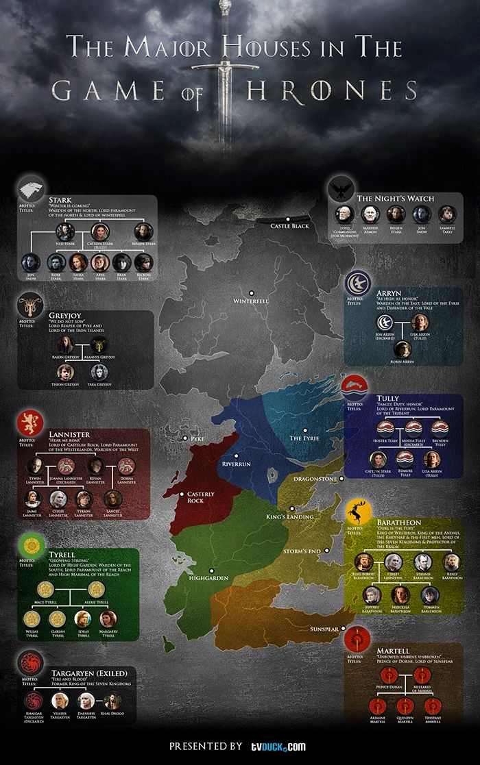 Game Of Thrones Season 3 Character House Guide Infographic