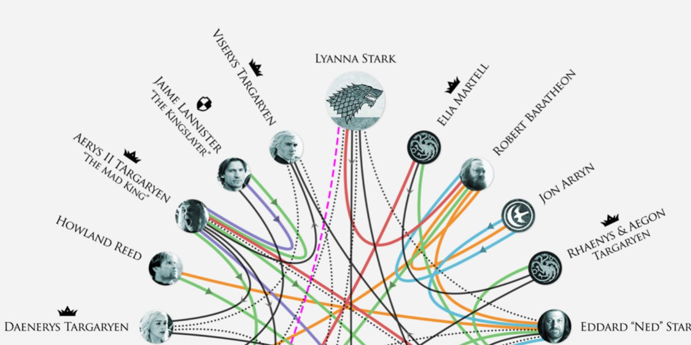 hbo shares game of thrones relationships infographic screenrant. Black Bedroom Furniture Sets. Home Design Ideas